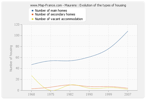 Maurens : Evolution of the types of housing