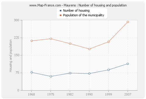 Maurens : Number of housing and population