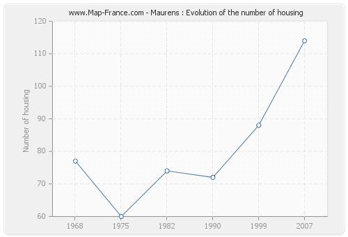 Maurens : Evolution of the number of housing