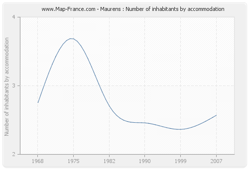 Maurens : Number of inhabitants by accommodation