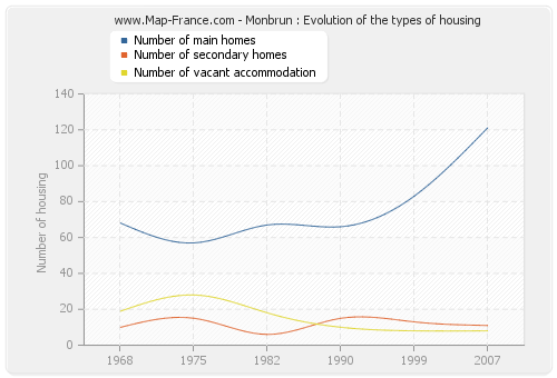Monbrun : Evolution of the types of housing