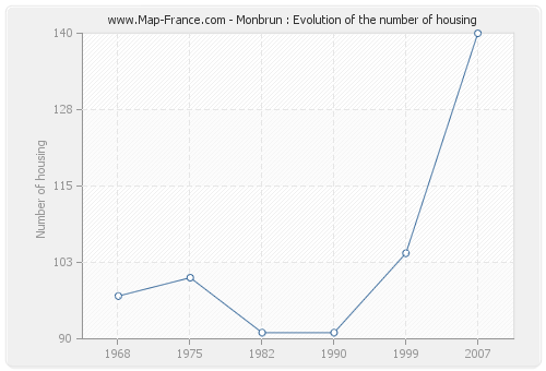 Monbrun : Evolution of the number of housing