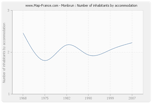 Monbrun : Number of inhabitants by accommodation