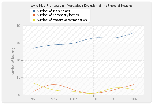 Montadet : Evolution of the types of housing