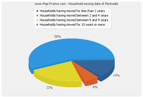 Household moving date of Montadet