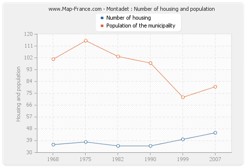 Montadet : Number of housing and population