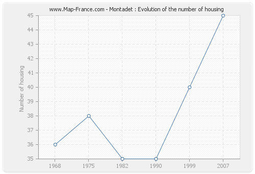 Montadet : Evolution of the number of housing