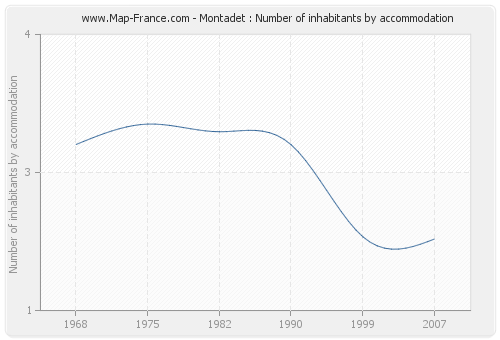 Montadet : Number of inhabitants by accommodation