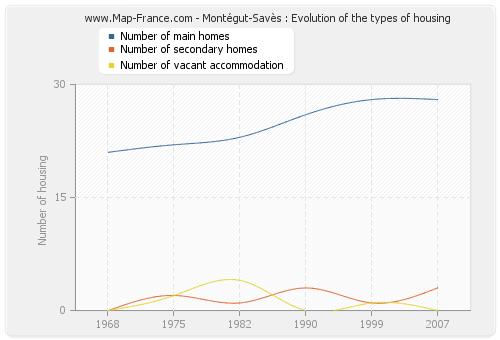 Montégut-Savès : Evolution of the types of housing