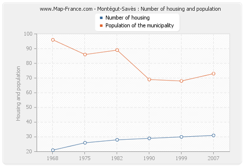 Montégut-Savès : Number of housing and population