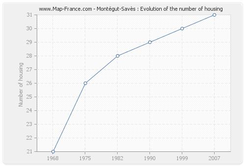 Montégut-Savès : Evolution of the number of housing