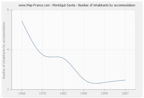 Montégut-Savès : Number of inhabitants by accommodation