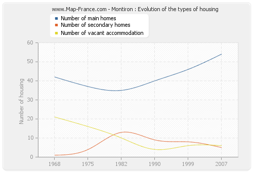 Montiron : Evolution of the types of housing