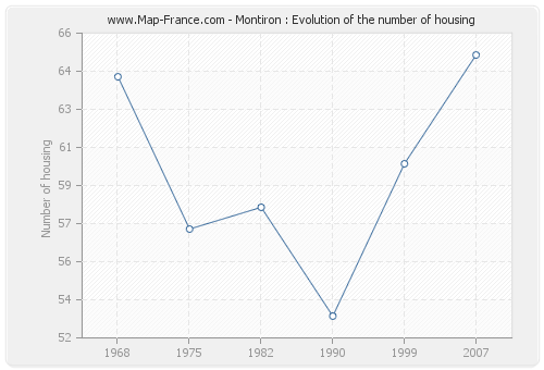 Montiron : Evolution of the number of housing