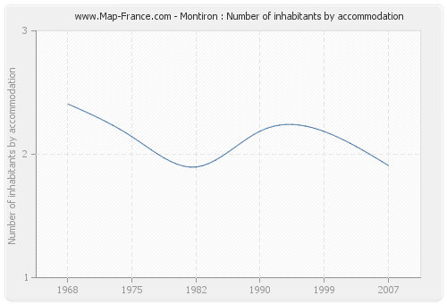 Montiron : Number of inhabitants by accommodation