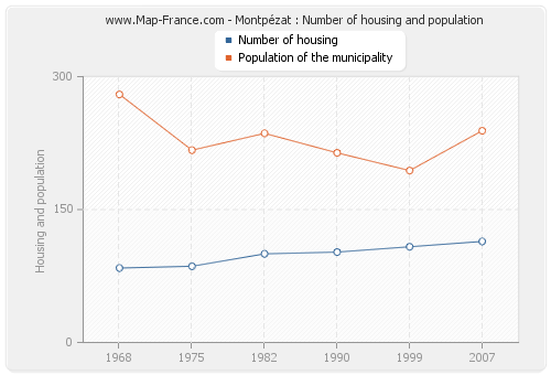 Montpézat : Number of housing and population