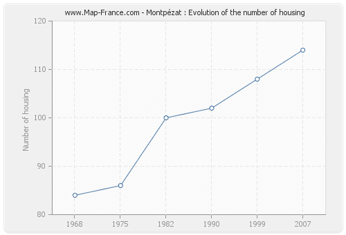 Montpézat : Evolution of the number of housing