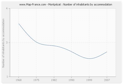 Montpézat : Number of inhabitants by accommodation