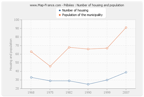 Pébées : Number of housing and population