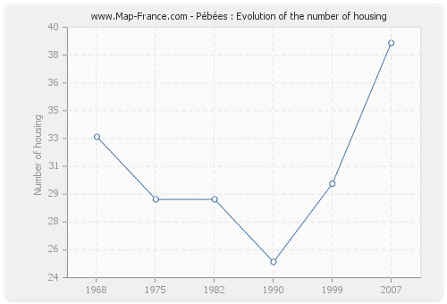 Pébées : Evolution of the number of housing