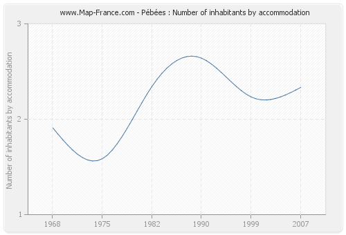 Pébées : Number of inhabitants by accommodation