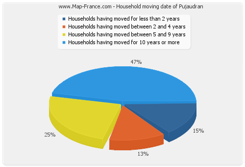 Household moving date of Pujaudran