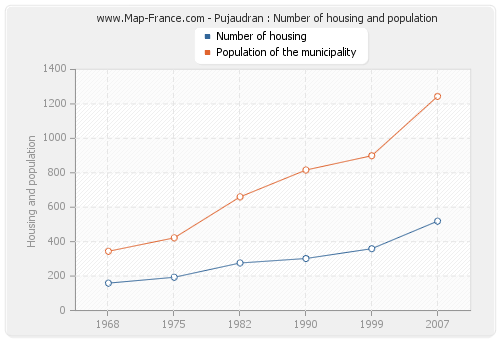 Pujaudran : Number of housing and population
