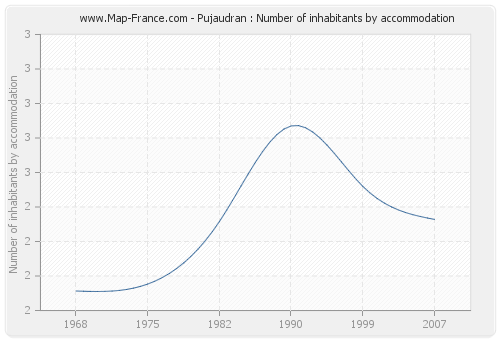 Pujaudran : Number of inhabitants by accommodation