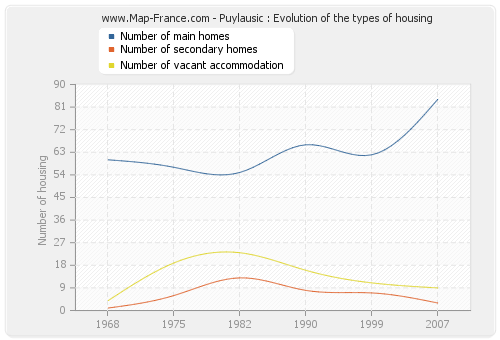 Puylausic : Evolution of the types of housing
