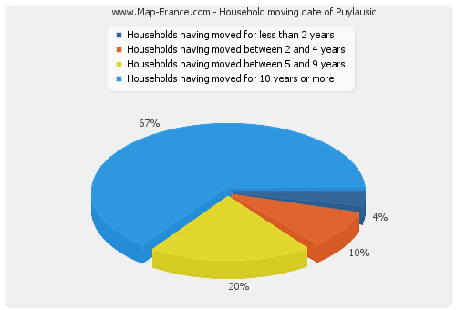 Household moving date of Puylausic