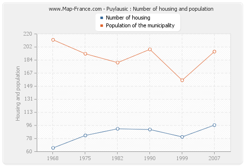 Puylausic : Number of housing and population