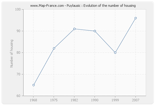 Puylausic : Evolution of the number of housing