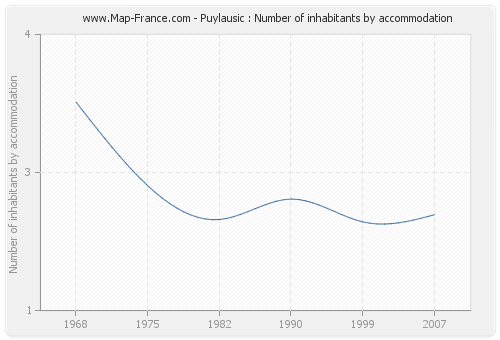 Puylausic : Number of inhabitants by accommodation