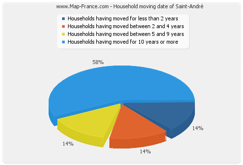 Household moving date of Saint-André