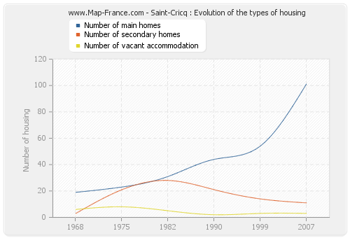 Saint-Cricq : Evolution of the types of housing