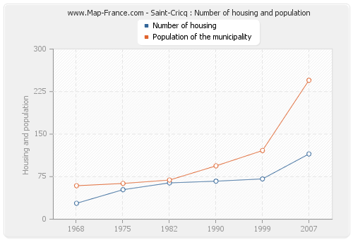 Saint-Cricq : Number of housing and population