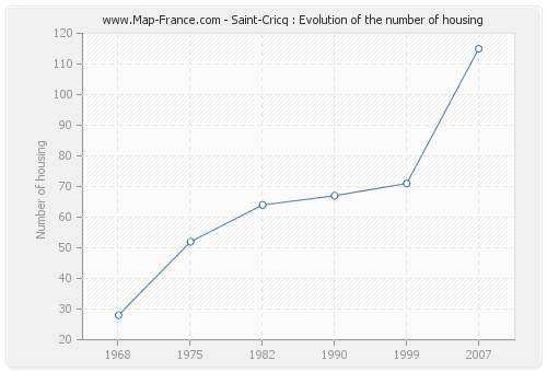 Saint-Cricq : Evolution of the number of housing