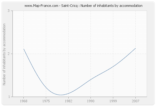 Saint-Cricq : Number of inhabitants by accommodation
