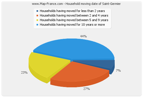 Household moving date of Saint-Germier