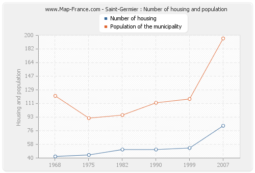 Saint-Germier : Number of housing and population