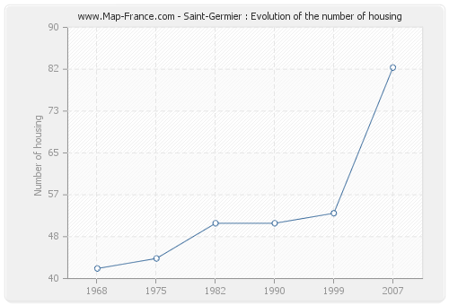 Saint-Germier : Evolution of the number of housing