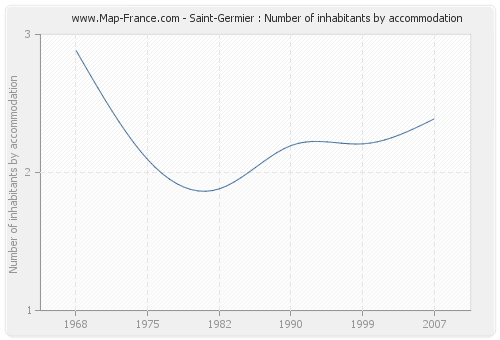 Saint-Germier : Number of inhabitants by accommodation