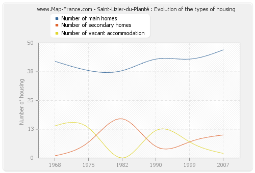 Saint-Lizier-du-Planté : Evolution of the types of housing