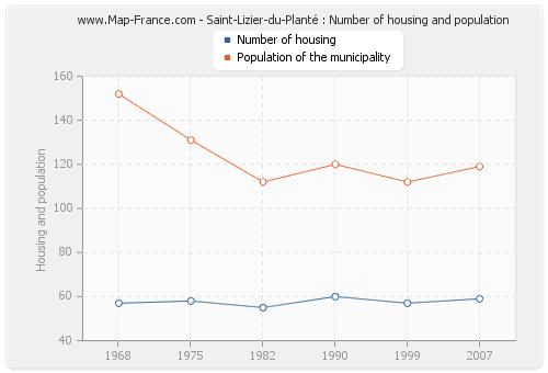 Saint-Lizier-du-Planté : Number of housing and population