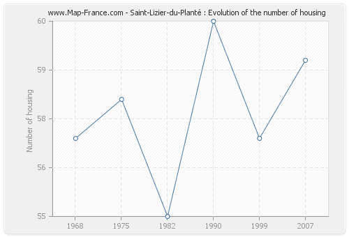 Saint-Lizier-du-Planté : Evolution of the number of housing
