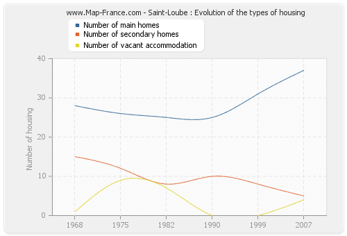 Saint-Loube : Evolution of the types of housing