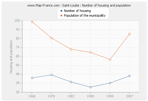 Saint-Loube : Number of housing and population