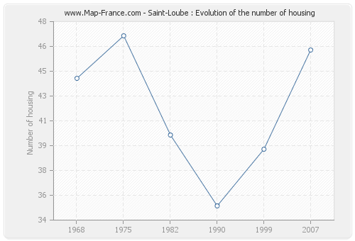 Saint-Loube : Evolution of the number of housing