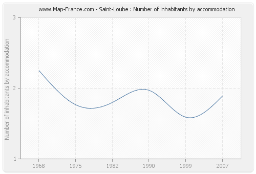 Saint-Loube : Number of inhabitants by accommodation