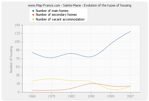 Sainte-Marie : Evolution of the types of housing